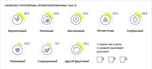 Ароматизированный чай статистика
